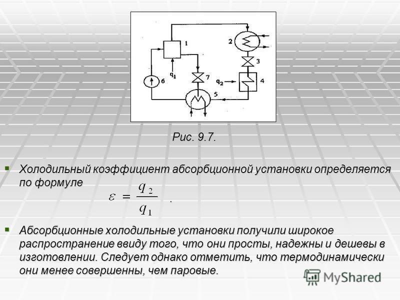 Рис. 9.7. Рис. 9.7. Холодильный коэффициент абсорбционной установки определяется по формуле Холодильный коэффициент абсорбционной установки определяется по формуле. Абсорбционные холодильные установки получили широкое распространение ввиду того, что