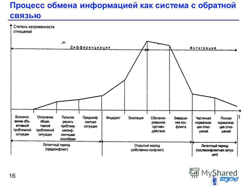 Процесс обмена информацией как система с обратной связью 16
