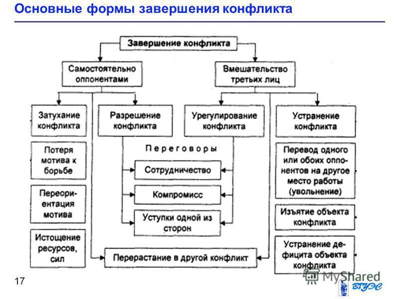 Основные формы завершения конфликта 17