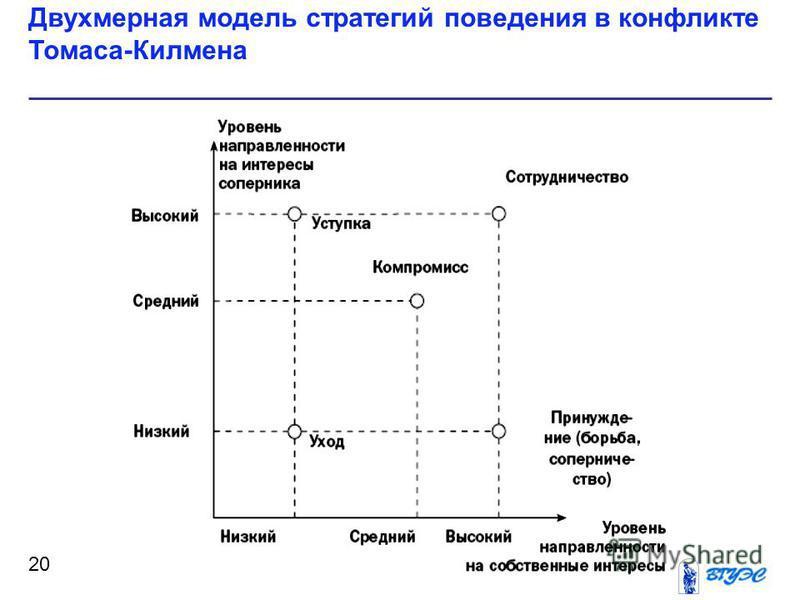 Двухмерная модель стратегий поведения в конфликте Томаса-Килмена 20