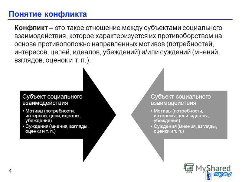Понятие конфликта 4 Субъект социального взаимодействия Мотивы (потребности, интересы, цели, идеалы, убеждения) Суждения (мнения, взгляды, оценки и т. п.) Субъект социального взаимодействия Мотивы (потребности, интересы, цели, идеалы, убеждения) Сужде