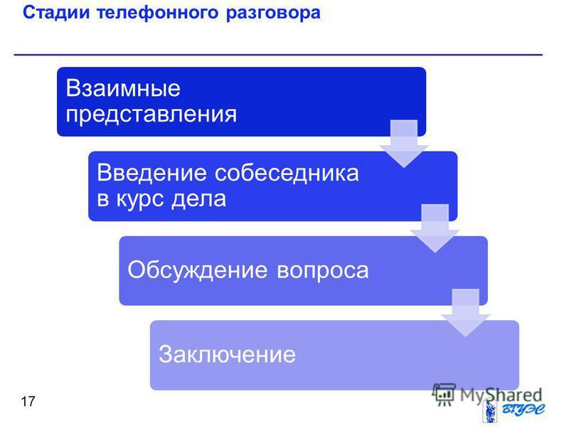 Стадии телефонного разговора 17 Взаимные представления Введение собеседника в курс дела Обсуждение вопроса Заключение
