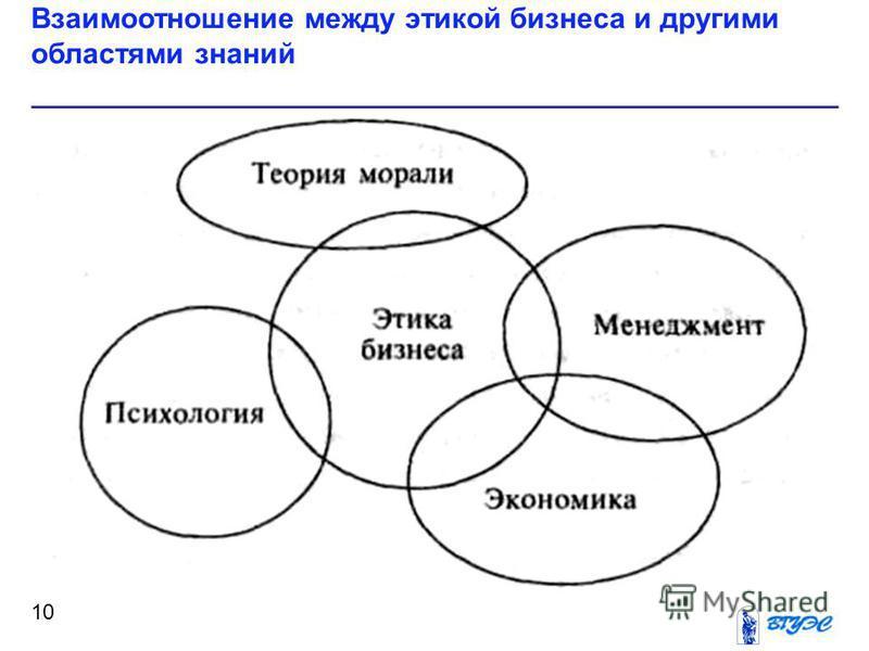 Взаимоотношение между этикой бизнеса и другими областями знаний 10