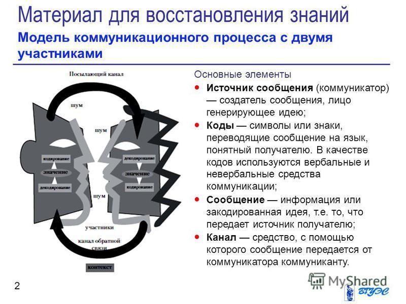 Материал для восстановления знаний Модель коммуникационного процесса с двумя участниками 2 Основные элементы Источник сообщения (коммуникатор) создатель сообщения, лицо генерирующее идею; Коды символы или знаки, переводящие сообщение на язык, понятны