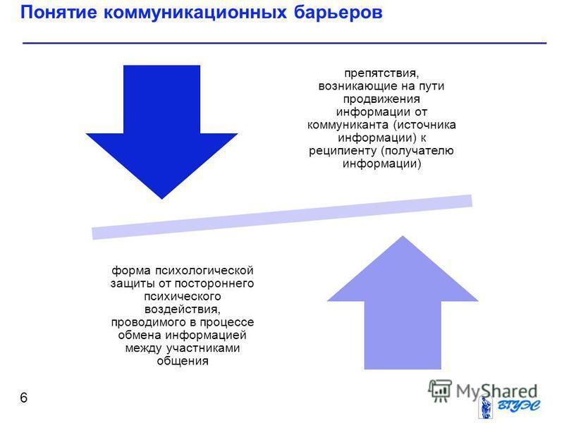 Понятие коммуникационных барьеров 6 препятствия, возникающие на пути продвижения информации от коммуниканта (источника информации) к реципиенту (получателю информации) форма психологической защиты от постороннего психического воздействия, проводимого