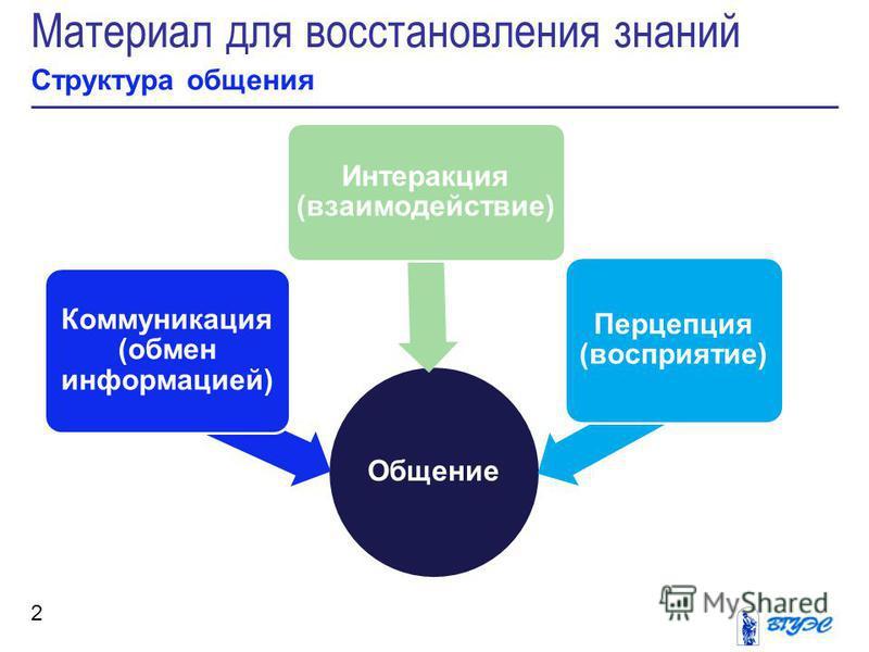 Материал для восстановления знаний Структура общения 2 Общение Коммуникация (обмен информацией) Интеракция (взаимодействие) Перцепция (восприятие)