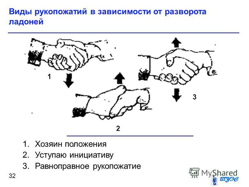 1. Хозяин положения 2. Уступаю инициативу 3. Равноправное рукопожатие Виды рукопожатий в зависимости от разворота ладоней 32 1 2 3