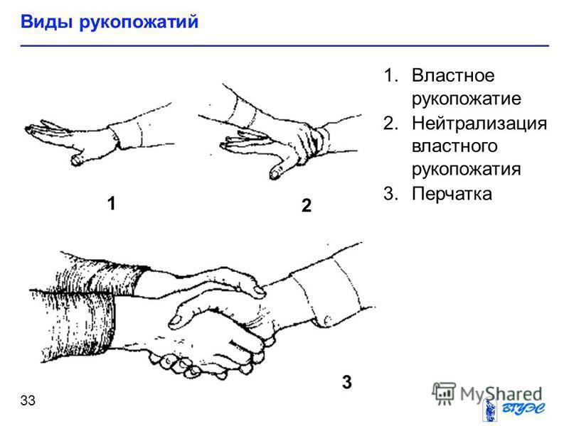 1. Властное рукопожатие 2. Нейтрализация властного рукопожатия 3. Перчатка Виды рукопожатий 33 1 2 3