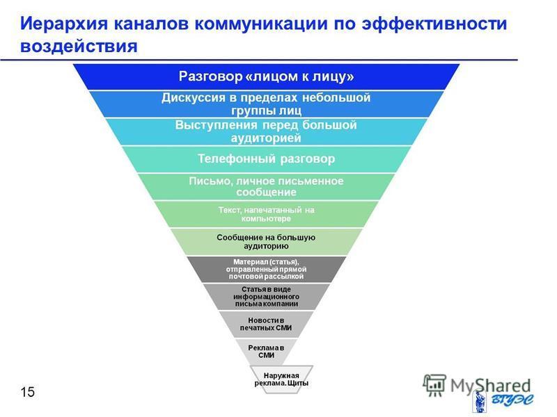 Иерархия каналов коммуникации по эффективности воздействия 15