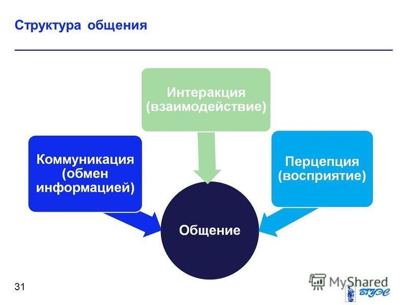 Структура общения 31