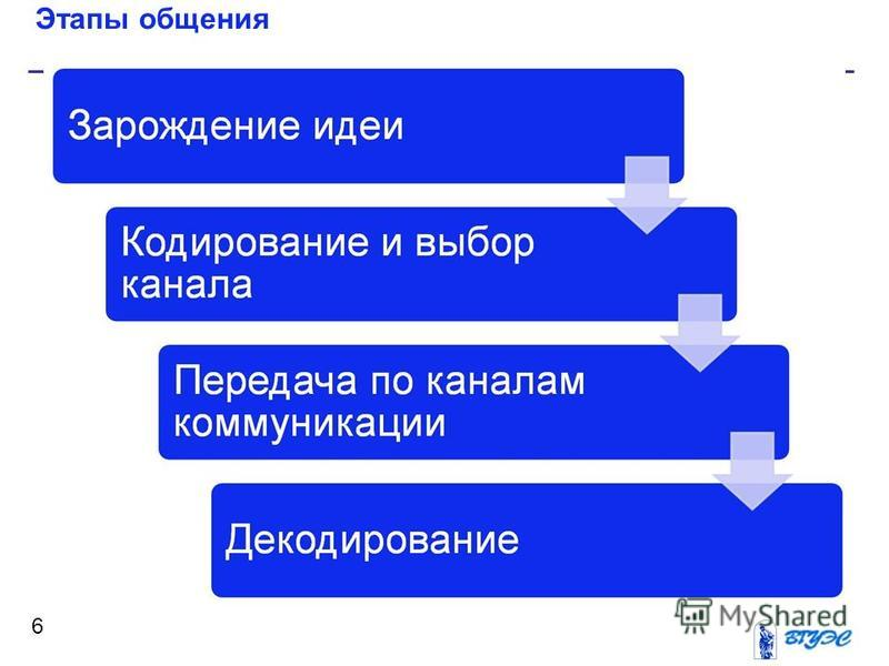Этапы общения 6