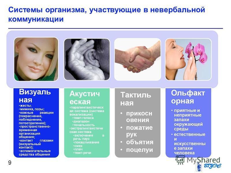 Системы организма, участвующие в невербальной коммуникации 9