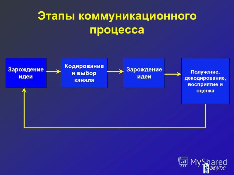 Этапы коммуникационного процесса Зарождение идеи Кодирование и выбор канала Зарождение идеи Получение, декодирование, восприятие и оценка