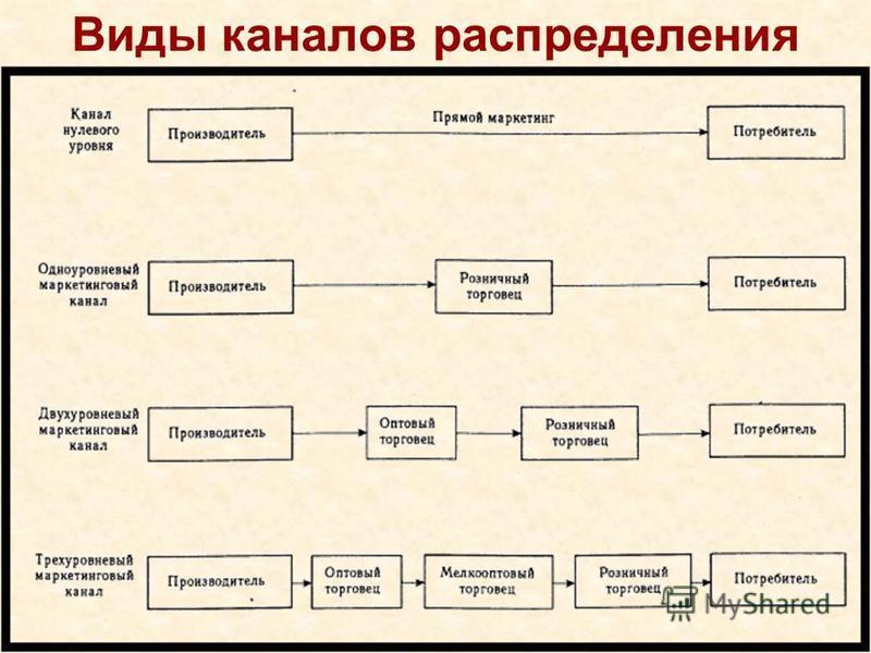 Виды каналов распределения
