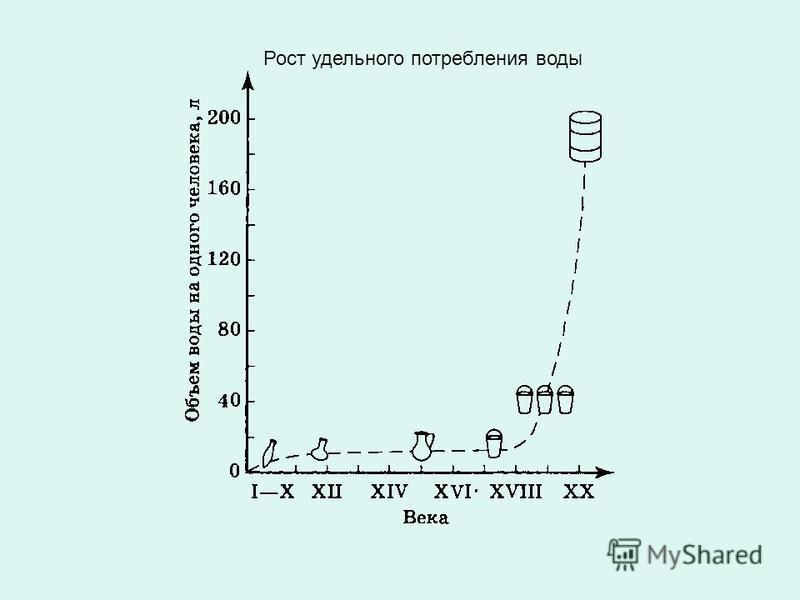 Рост удельного потребления воды