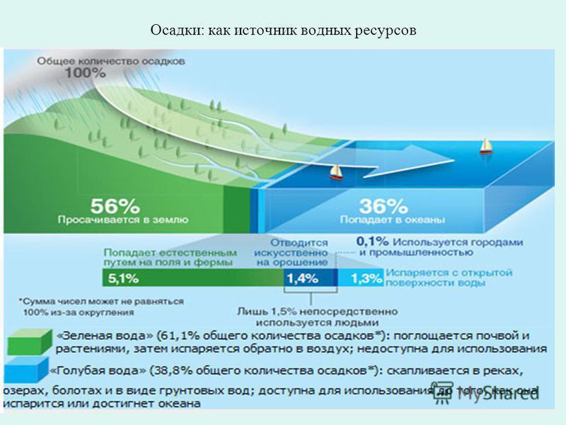 Осадки: как источник водных ресурсов
