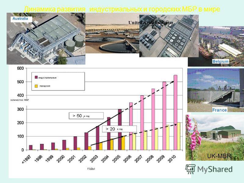 Динамика развития индустриальных и городских МБР в мире UK-MBR United Arab Emirates