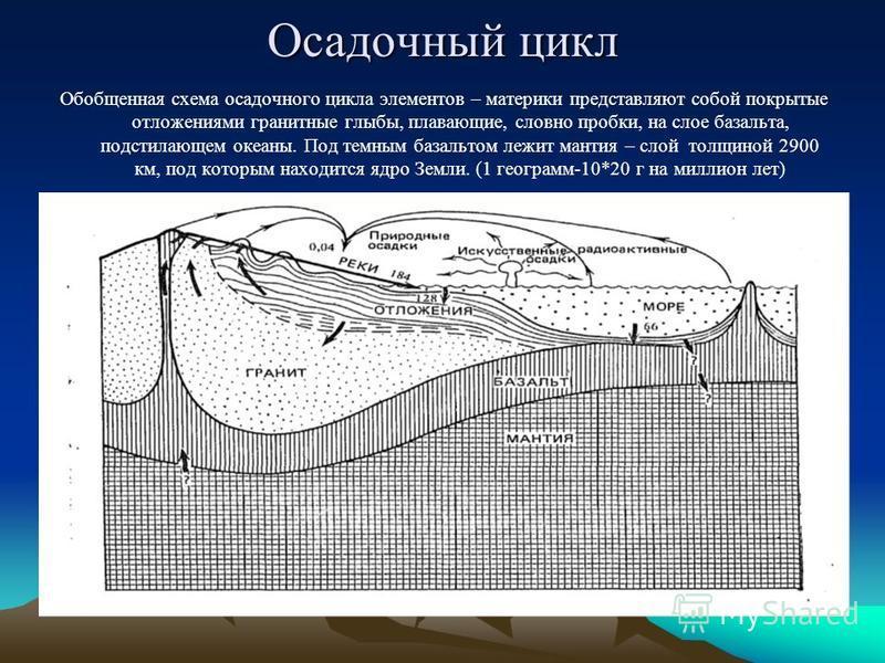 Осадочный цикл Обобщенная схема осадочного цикла элементов – материки представляют собой покрытые отложениями гранитные глыбы, плавающие, словно пробки, на слое базальта, подстилающем океаны. Под темным базальтом лежит мантия – слой толщиной 2900 км,