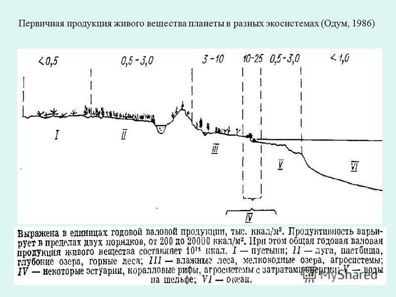 Первичная продукция живого вещества планеты в разных экосистемах (Одум, 1986)
