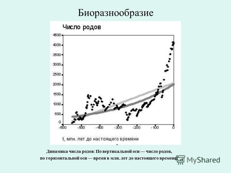 Биоразнообразие Динамика числа родов: По вертикальной оси число родов, по горизонтальной оси время в млн. лет до настоящего времени.