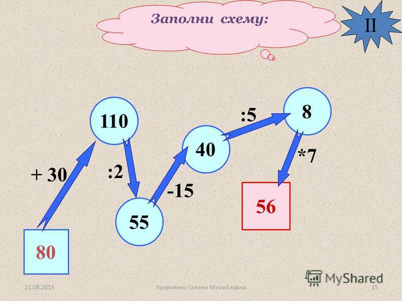 Заполни схему: II 80 5 110 40 8 56 + 30 :2 -15 :5 *7 21.08.201515Кравченко Галина Михайловна