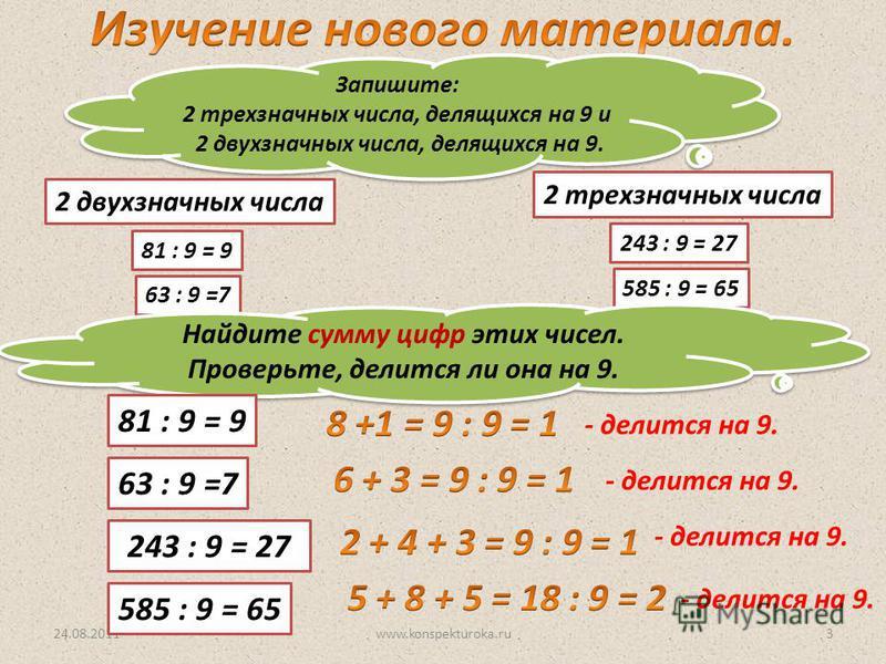 24.08.2011www.konspekturoka.ru3 Запишите: 2 трехзначных числа, делящихся на 9 и 2 двухзначных числа, делящихся на 9. Запишите: 2 трехзначных числа, делящихся на 9 и 2 двухзначных числа, делящихся на 9. 243 : 9 = 27 585 : 9 = 65 2 трехзначных числа 81