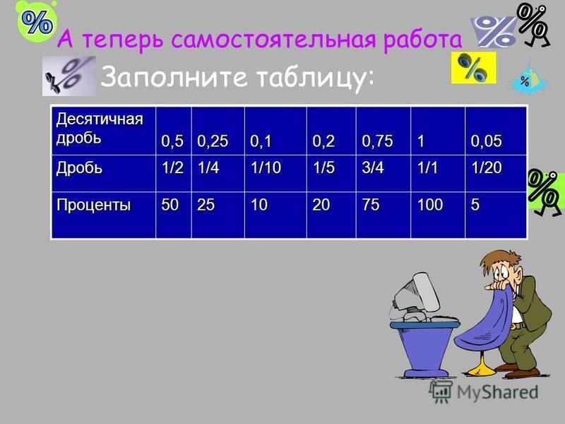 А теперь самостоятельная работа Заполните таблицу: Десятичная дробь 0,50,250,10,20,7510,05 Дробь 1/23/4 Проценты 5020100 0,5 0,250,10,20,7510,05Дробь 1/2 1/4 1/101/53/41/11/20 Проценты 50251020751005