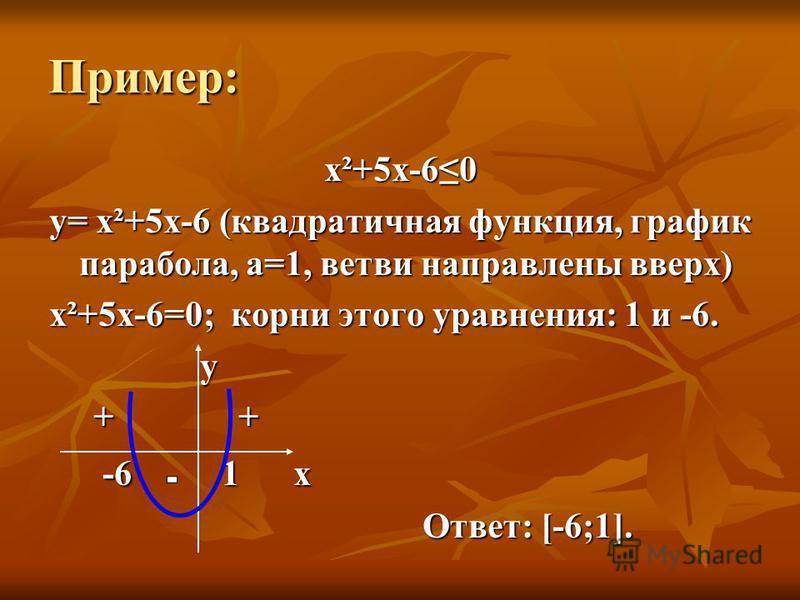 Пример: х²+5 х-60 y= х²+5 х-6 (квадратичная функция, график парабола, а=1, ветви направлены вверх) х²+5 х-6=0; корни этого уравнения: 1 и -6. у + + + + -6 1 x -6 1 x Ответ: [-6;1]. Ответ: [-6;1].