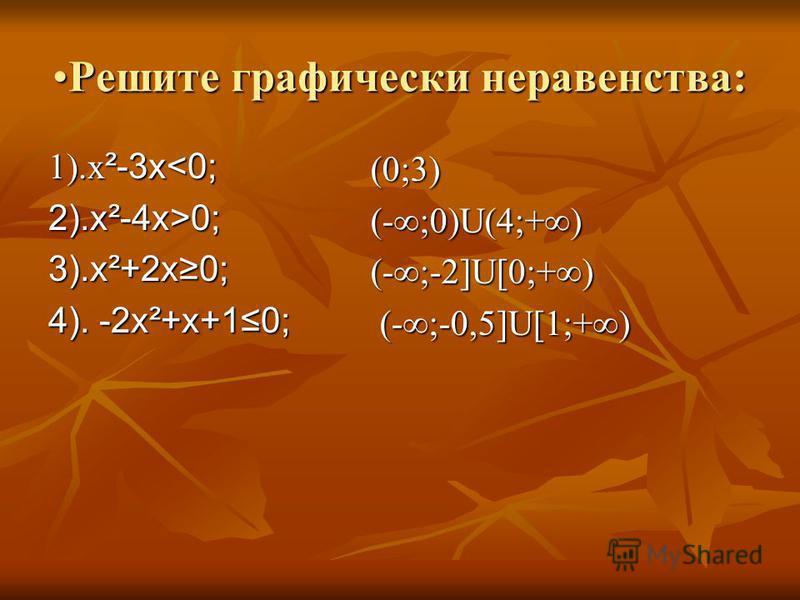 Решите графически неравенства:Решите графически неравенства: 1).х ²-3 х<0; 2).х²-4 х>0; 3).х²+2 х 0; 4). -2 х²+х+10; (0;3) (-;0)U(4;+) (-;-2]U[0;+) (-;-0,5]U[1;+) (-;-0,5]U[1;+)