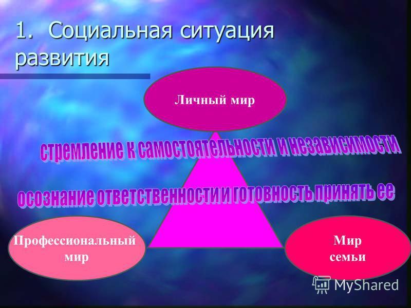 1. Социальная ситуация развития Личный мир Профессиональный мир Мир семьи