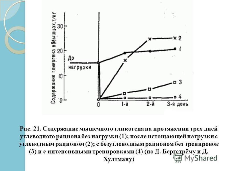 Рис. 21. Содержание мышечного гликогена на протяжении трех дней углеводного рациона без нагрузки (1); после истощающей нагрузки с углеводным рационом (2); с безуглеводным рационом без тренировок (3) и с интенсивными тренировками (4) (по Д. Бергстрёму