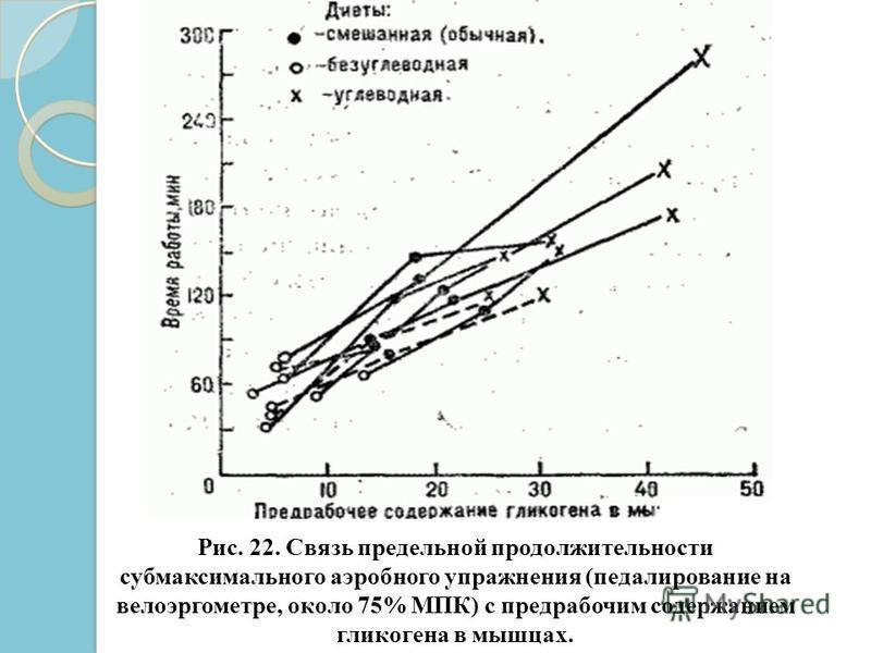 Рис. 22. Связь предельной продолжительности субмаксимального аэробного упражнения (педалирование на велоэргометре, около 75% МПК) с предрабочим содержанием гликогена в мышцах.