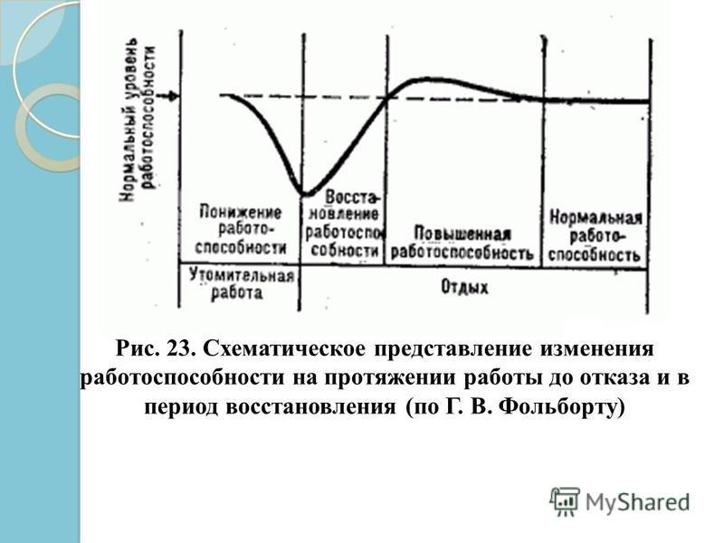 Рис. 23. Схематическое представление изменения работоспособности на протяжении работы до отказа и в период восстановления (по Г. В. Фольборту)