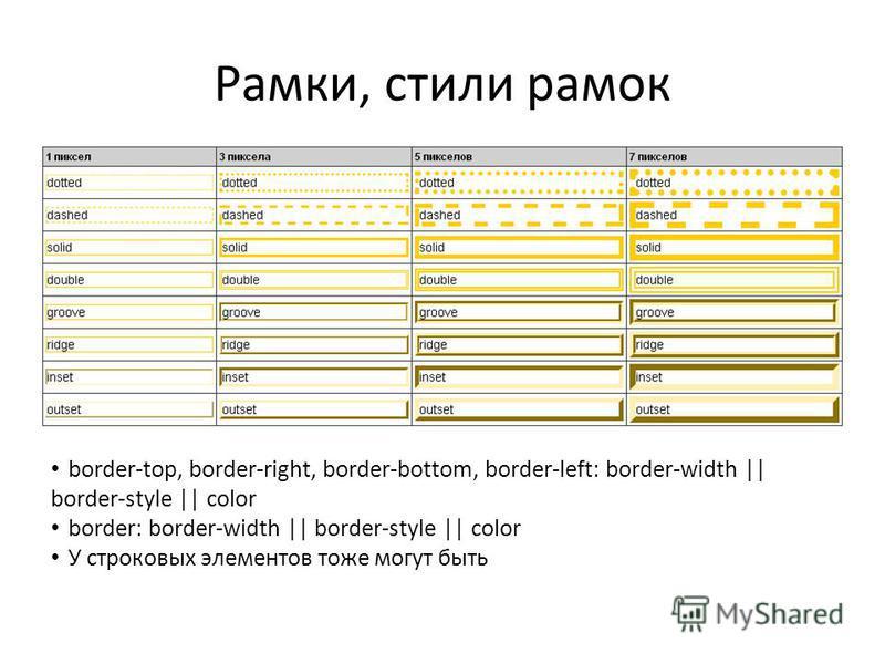 Рамки, стили рамок border-top, border-right, border-bottom, border-left: border-width    border-style    color border: border-width    border-style    color У строковых элементов тоже могут быть