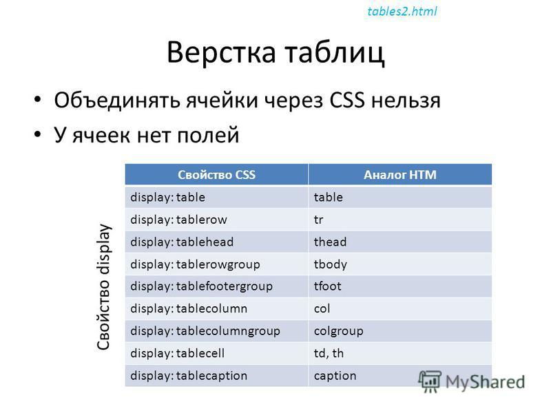 Верстка таблиц Объединять ячейки через CSS нельзя У ячеек нет полей Свойство CSSАналог HTM display: tabletable display: tablerowtr display: tableheadthead display: tablerowgrouptbody display: tablefootergrouptfoot display: tablecolumncol display: tab