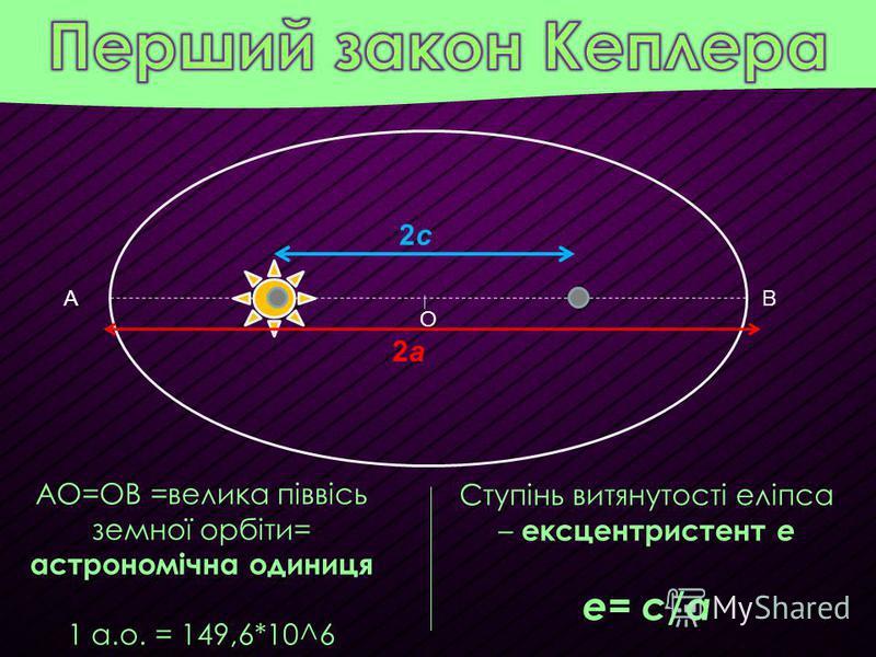 А О В 2с2с 2а2а АО=ОВ =велика піввісь земної орбіти= астрономічна одиниця 1 а.о. = 149,6*10^6 Ступінь витянутості еліпса – ексцентристент e e= c/a