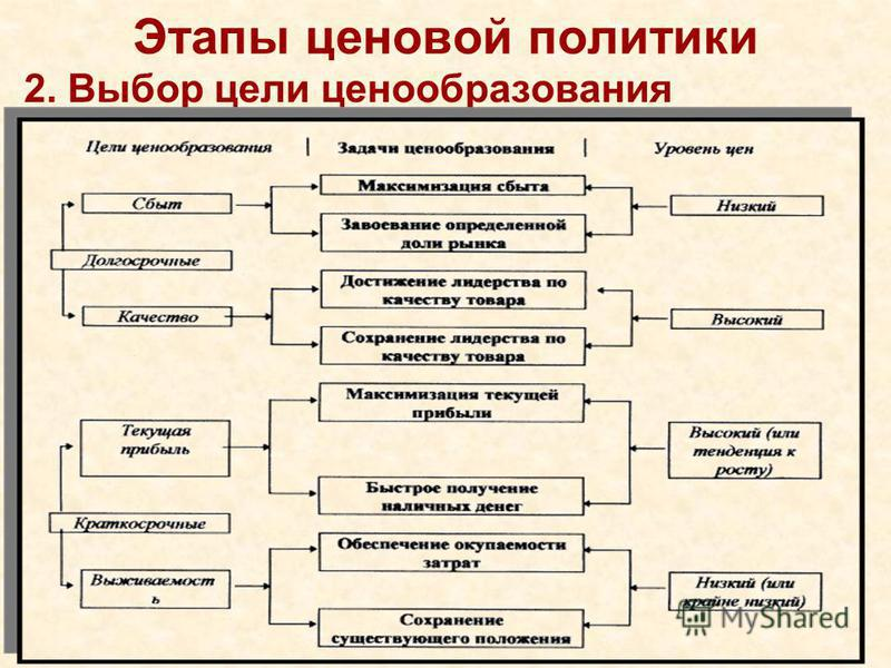 Этапы ценовой политики 2. Выбор цели ценообразования