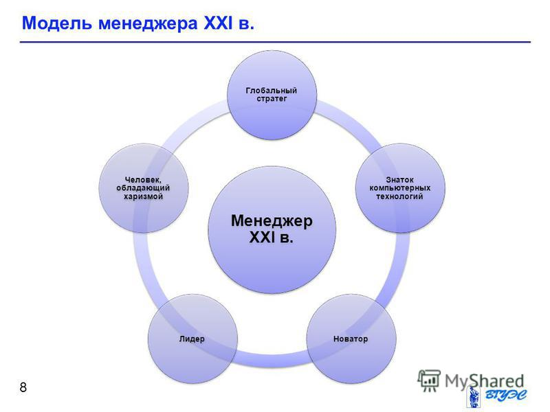 Модель менеджера XXI в. 8 Менеджер XXI в. Глобальный стратег Знаток компьютерных технологий Новатор Лидер Человек, обладающий харизмой