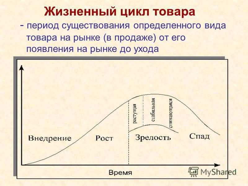 Жизненный цикл товара - период существования определенного вида товара на рынке (в продаже) от его появления на рынке до ухода