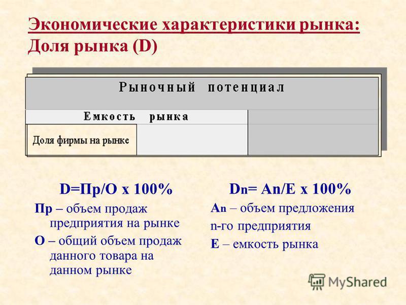 Экономические характеристики рынка: Доля рынка (D) Доля рынка D=Пр/О х 100% Пр – объем продаж предприятия на рынке О – общий объем продаж данного товара на данном рынке D n = An/Е х 100% A n – объем предложения n-го предприятия Е – емкость рынка