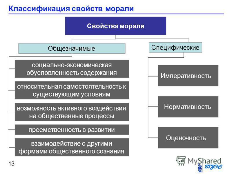 Классификация свойств морали 13 Свойства морали Специфические Общезначимые социально-экономическая обусловленность содержания возможность активного воздействия на общественные процессы относительная самостоятельность к существующим условиям преемстве