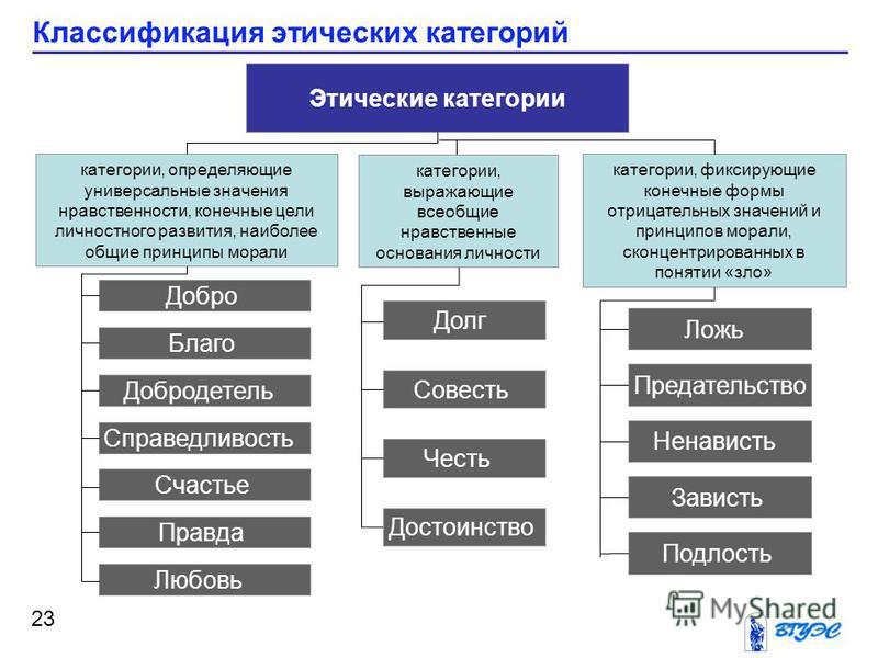Классификация этических категорий 23 Этические категории категории, выражающие всеобщие нравственные основания личности категории, определяющие универсальные значения нравственности, конечные цели личностного развития, наиболее общие принципы морали
