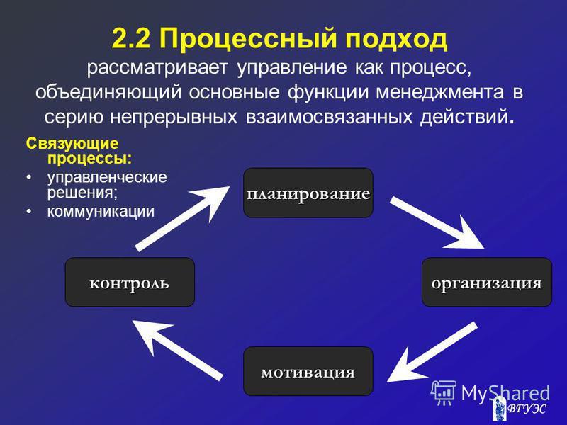 2.2 Процессный подход рассматривает управление как процесс, объединяющий основные функции менеджмента в серию непрерывных взаимосвязанных действий. планирование мотивация организация контроль Связующие процессы: управленческие решения; коммуникации