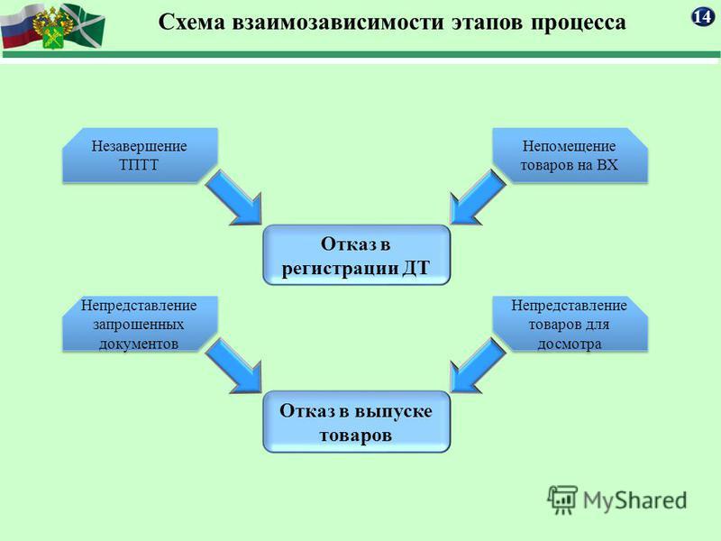 Схема взаимозависимости этапов процесса 14 Отказ в регистрации ДТ Отказ в выпуске товаров Незавершение ТПТТ Непомещение товаров на ВХ Непредставление товаров для досмотра Непредставление запросшениииных документов