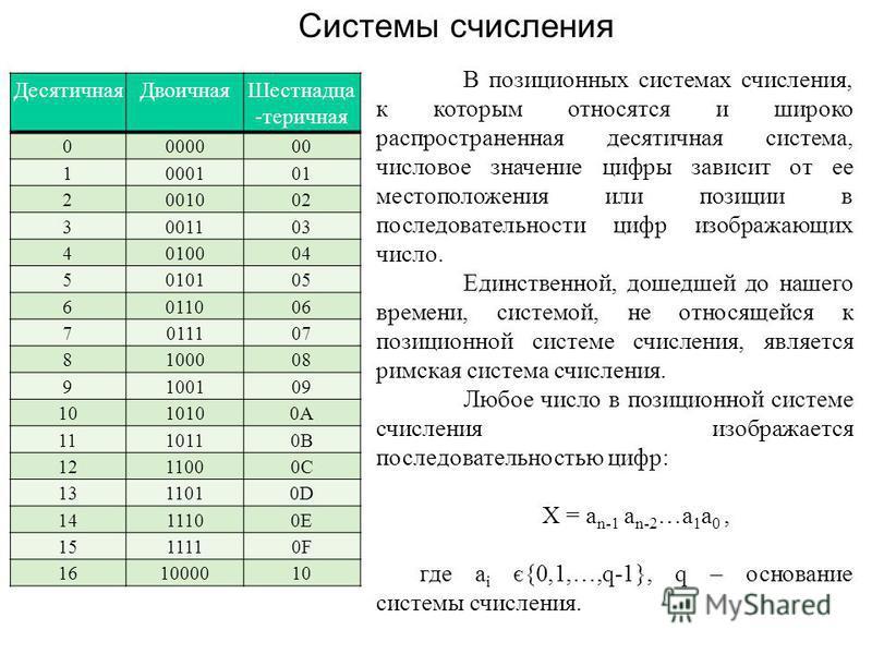 Десятичная ДвоичнаяШестнадца -теричная 0000000 1000101 2001002 3001103 4010004 5010105 6011006 7011107 8100008 9100109 1010100A 1110110B 1211000C 1311010D 1411100E 1511110F 161000010 Системы счисления В позиционных системах счисления, к которым относ
