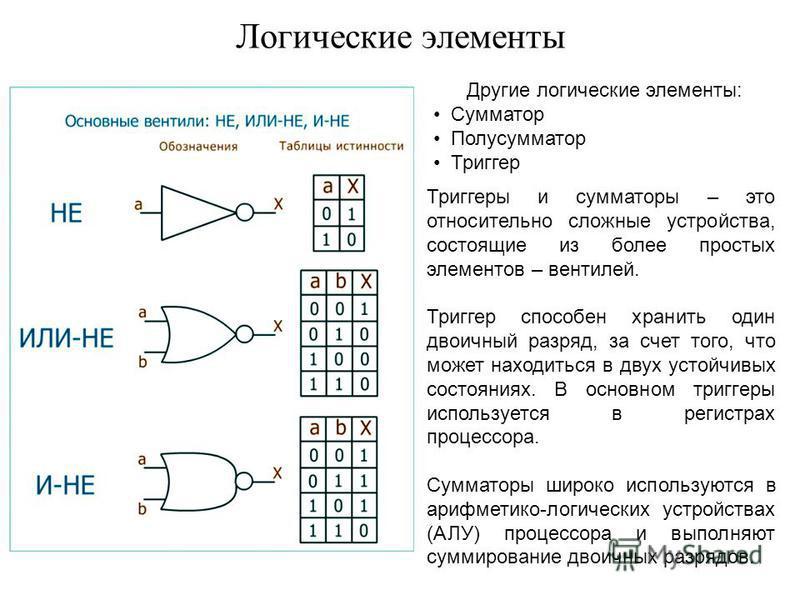 Логические элементы Другие логические элементы: Сумматор Полусумматор Триггер Триггеры и сумматоры – это относительно сложные устройства, состоящие из более простых элементов – вентилей. Триггер способен хранить один двоичный разряд, за счет того, чт