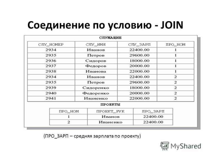 Соединение по условию - JOIN (ПРО_ЗАРП – средняя зарплата по проекту) Соединение по условию - JOIN