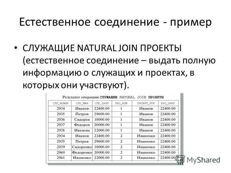 Естественное соединение - пример СЛУЖАЩИЕ NATURAL JOIN ПРОЕКТЫ (естественное соединение – выдать полную информацию о служащих и проектах, в которых они участвуют).