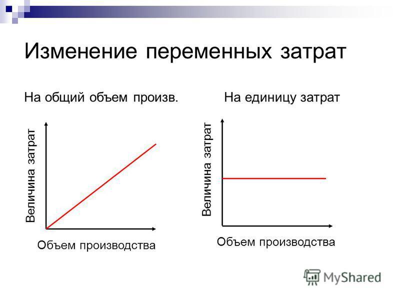 Изменение переменных затрат На общий объем произв. На единицу затрат Объем производства Величина затрат Объем производства