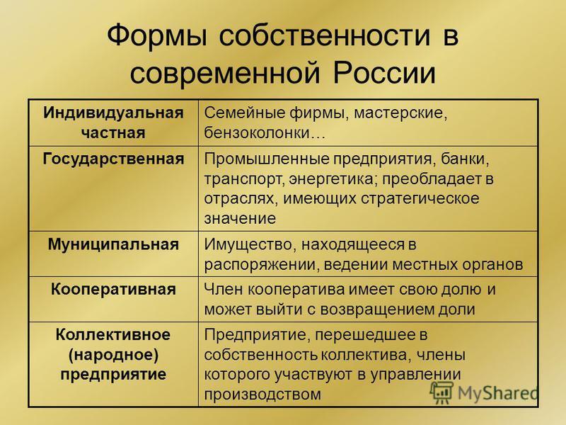 Формы собственности в современной России Предприятие, перешедшее в собственность коллектива, члены которого участвуют в управлении производством Коллективное (народное) предприятие Член кооператива имеет свою долю и может выйти с возвращением доли Ко